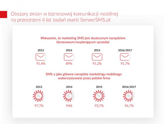 sms_podnosi_sprzedaz_grafika3
