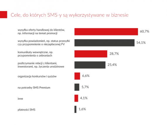 sms_podnosi_sprzedaz_grafika4